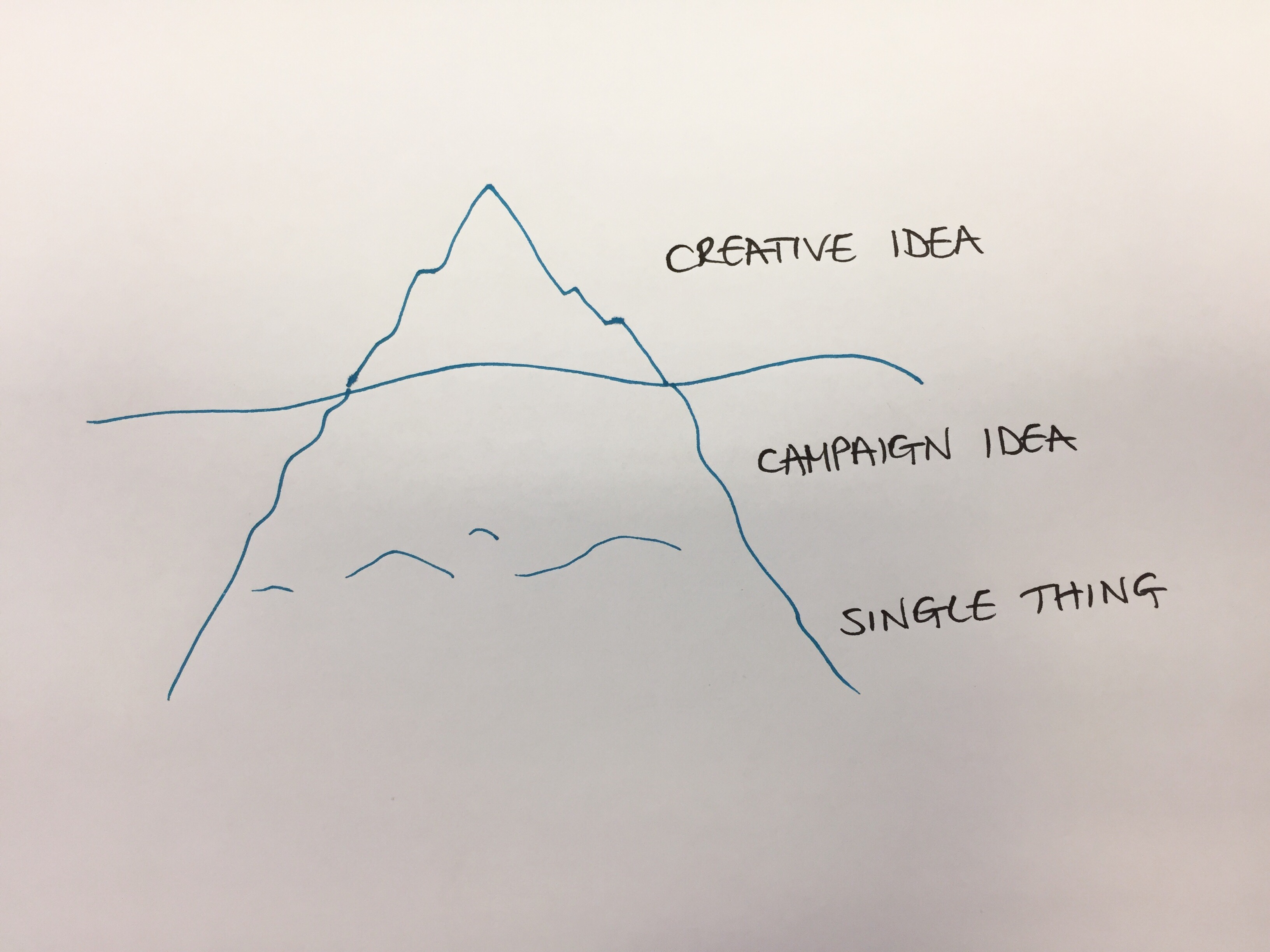 The Heirarchy of Ideas
