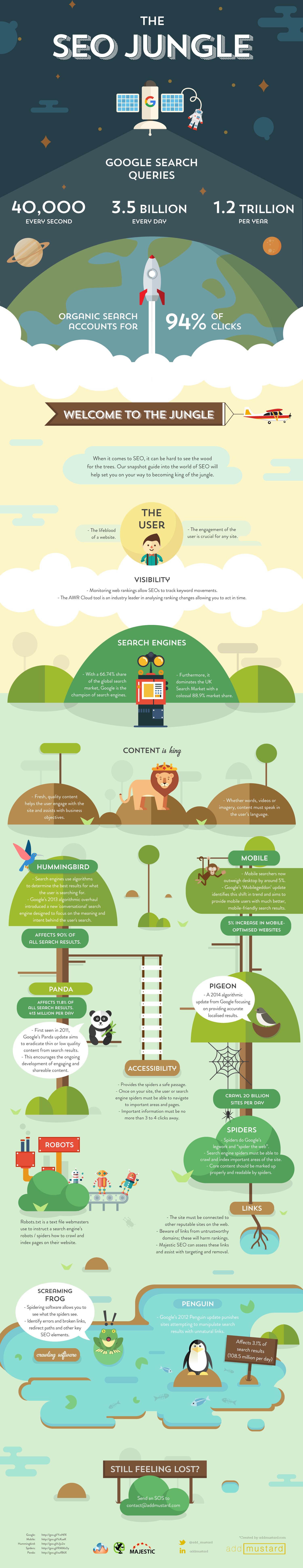 SEO Infographic - addmustard