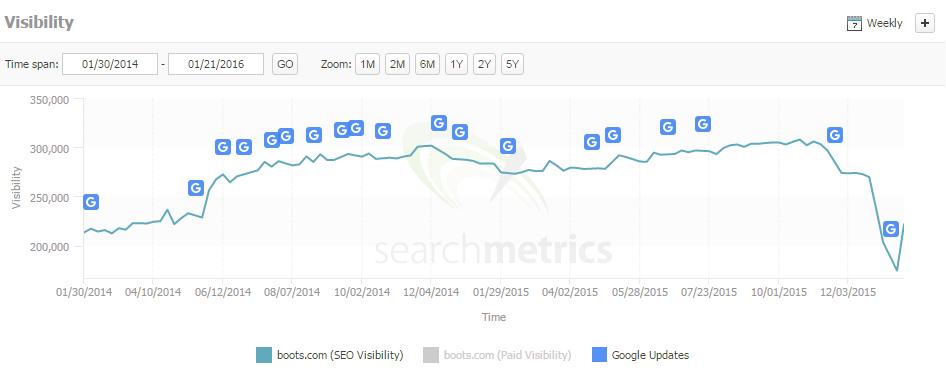 boots search metrics screenshot