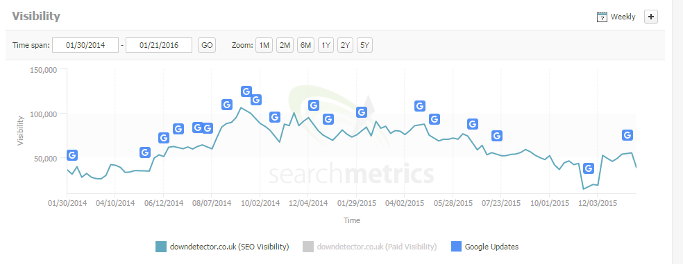 downdector search metrics