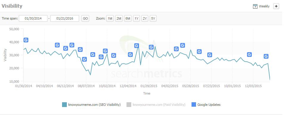 knowyourmeme search metrics