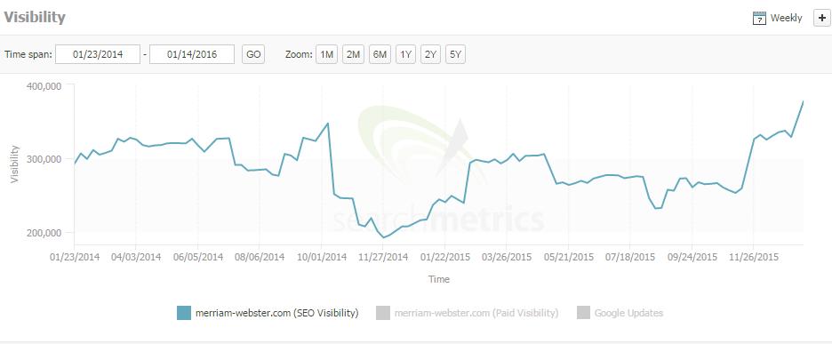 merriam webster search metrics