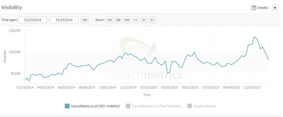 top cash search metrics