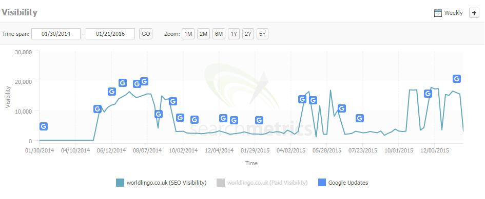worldlingo search metrics