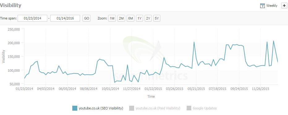 youtube search metrics