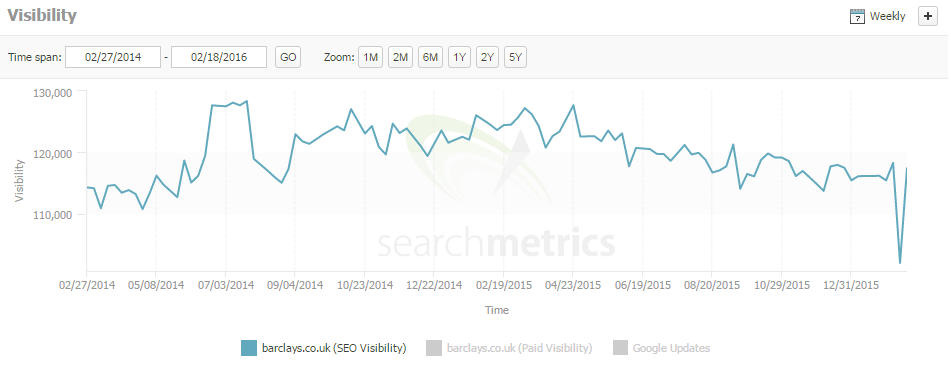 barclay's search metrics