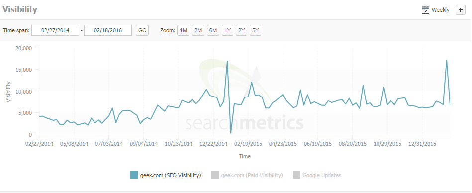 geek search metrics