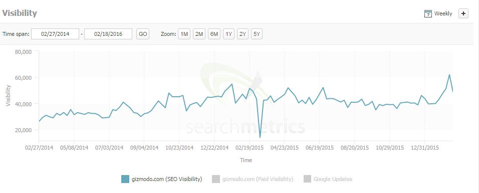 gizmodo search metrics