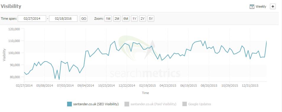 santander search metrics