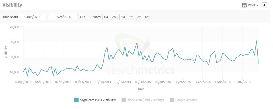skype search metrics