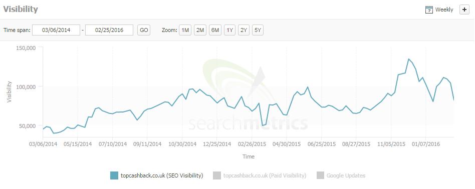 topcash search metrics