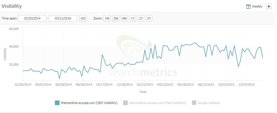 trainline search metrics