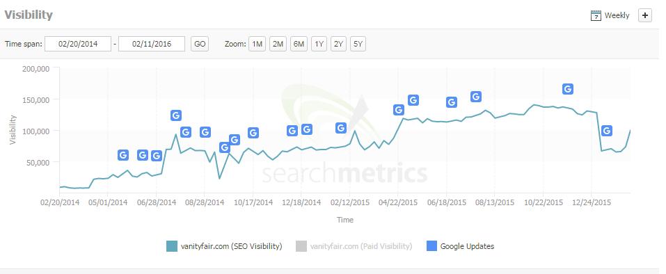 vanity fair search metrics