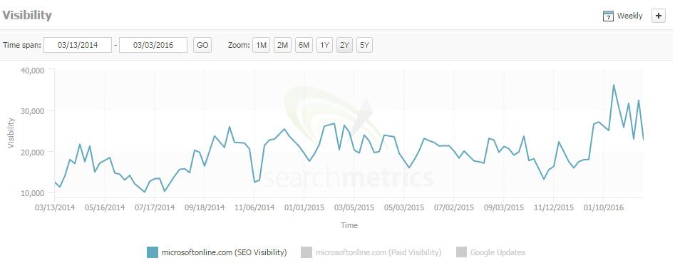 Microsoftonline.com organic visibility chart