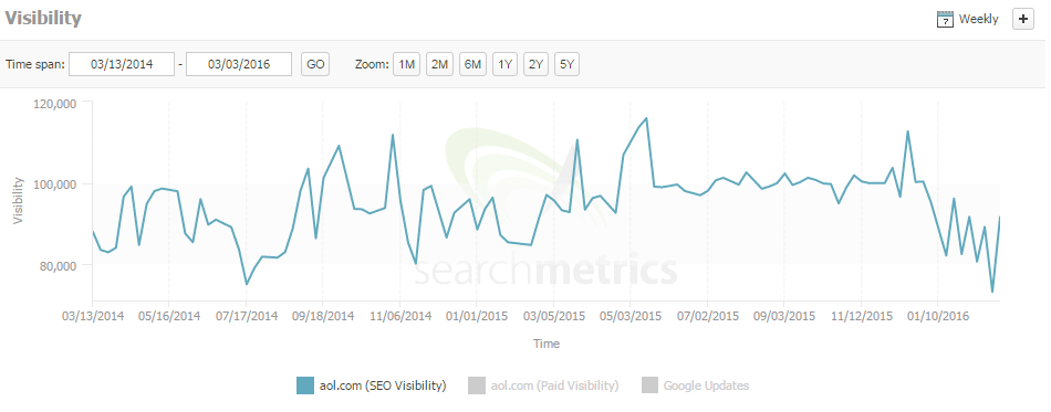 Chart showing organic visibility of AOL.com