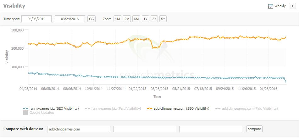 funny games search metrics