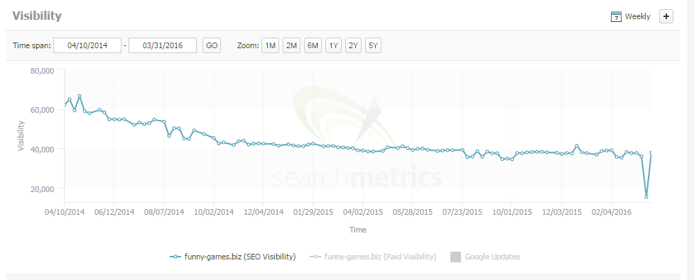 funny games search metrics