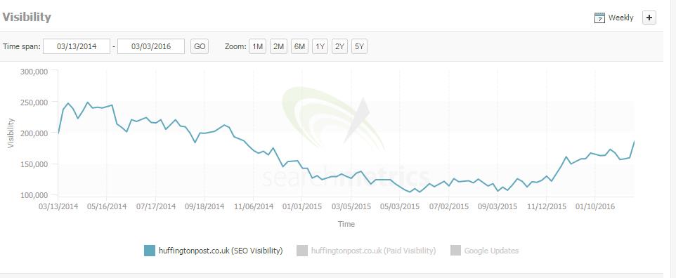 Organic visibility chart for huffingtonpost.co.uk