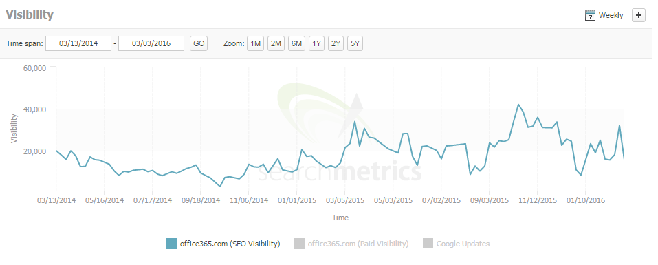 office365 Organic visibility chart