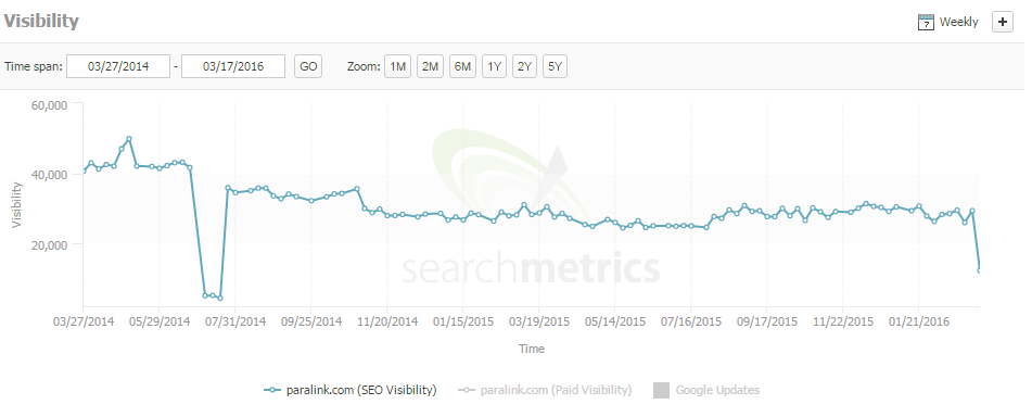paralink search metrics