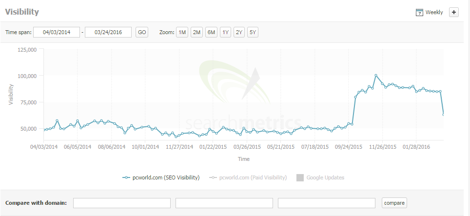 pc world search metrics