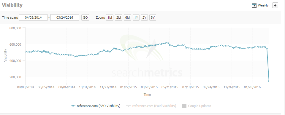 reference search metrics