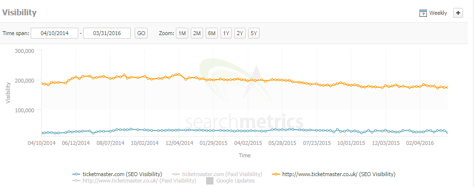 ticketmaster search metrics