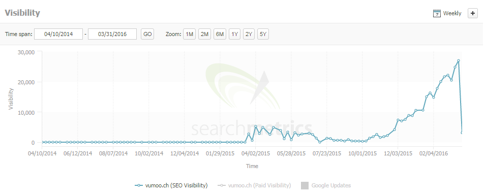 vumoo search metrics