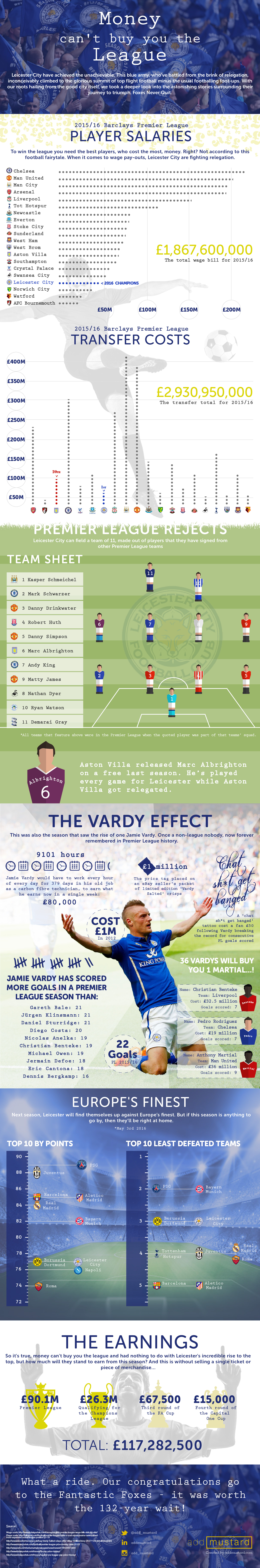 Leicester Infographic for addmustard